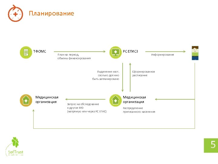 Планирование ТФОМС РС ЕГИСЗ План на период, объемы финансирования Выделение квот, сколько должно быть