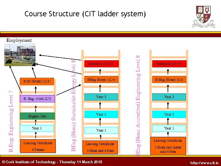 Course Structure (CIT ladder system) B. Eng. (Ord) (L 7) Higher Cert Year 1