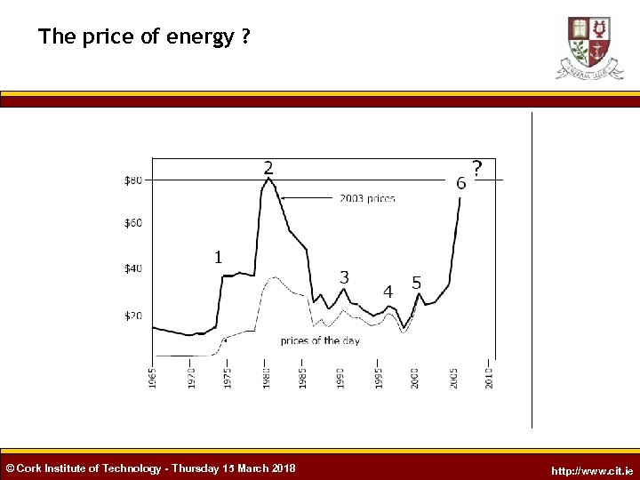The price of energy ? © Cork Institute of Technology - Thursday 15 March