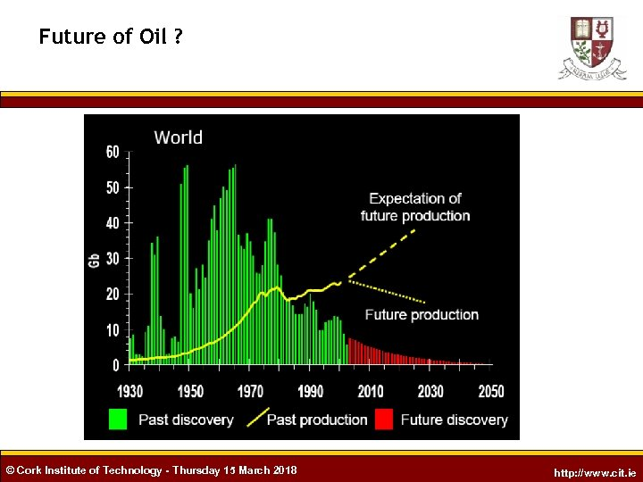 Future of Oil ? © Cork Institute of Technology - Thursday 15 March 2018