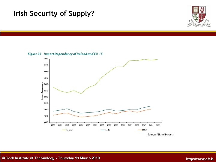 Irish Security of Supply? © Cork Institute of Technology - Thursday 15 March 2018