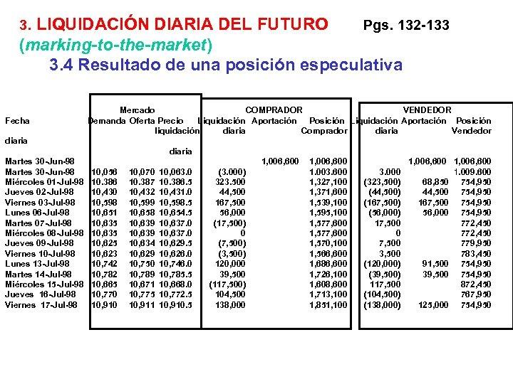 3. LIQUIDACIÓN DIARIA DEL FUTURO Pgs. 132 -133 (marking-to-the-market) 3. 4 Resultado de una