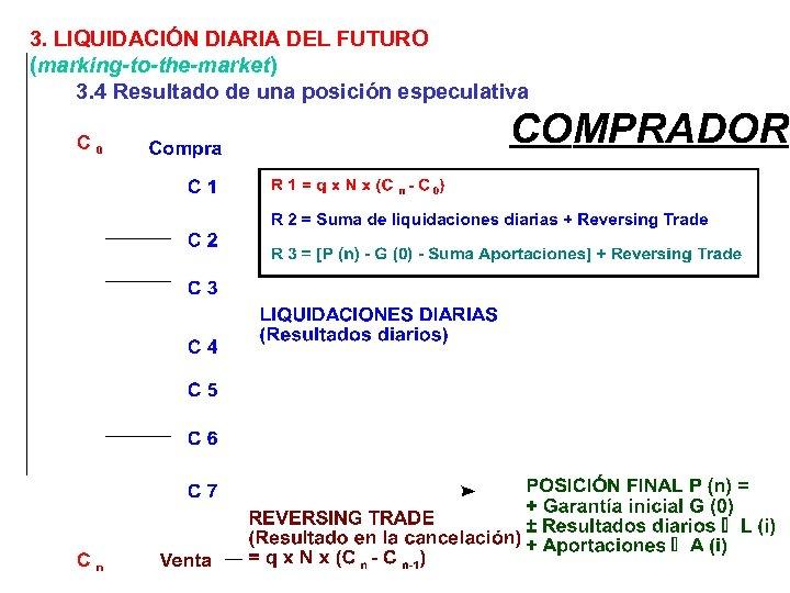 3. LIQUIDACIÓN DIARIA DEL FUTURO (marking-to-the-market) 3. 4 Resultado de una posición especulativa