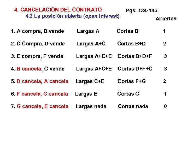 4. CANCELACIÓN DEL CONTRATO 4. 2 La posición abierta (open interest) Pgs. 134 -135
