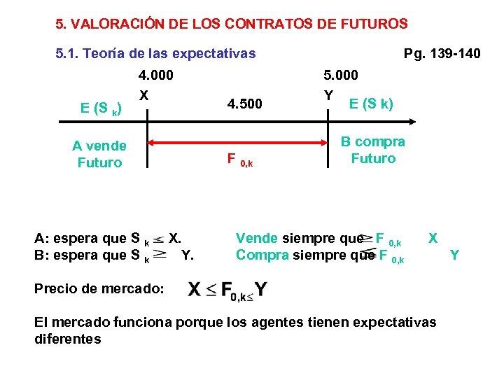 5. VALORACIÓN DE LOS CONTRATOS DE FUTUROS 5. 1. Teoría de las expectativas E