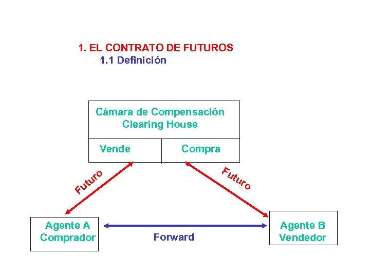 1. EL CONTRATO DE FUTUROS 1. 1 Definición Cámara de Compensación Clearing House Vende