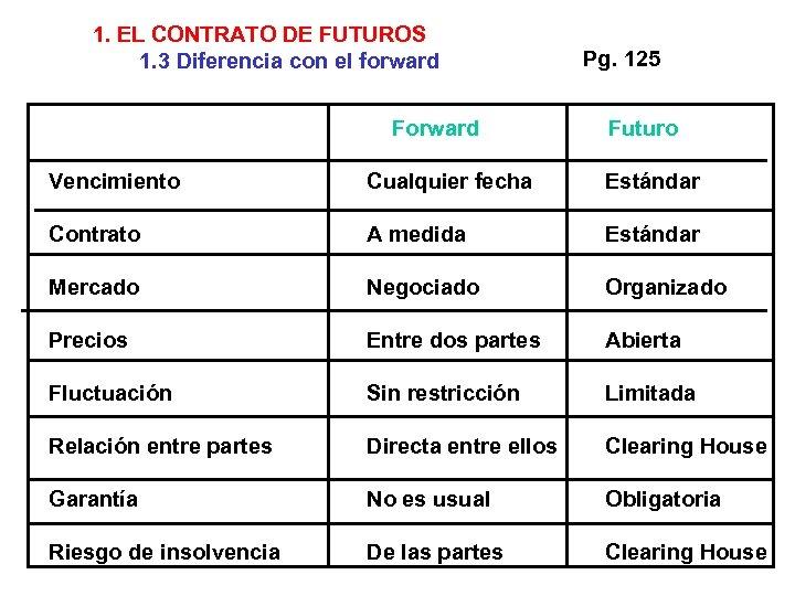 1. EL CONTRATO DE FUTUROS 1. 3 Diferencia con el forward Forward Pg. 125