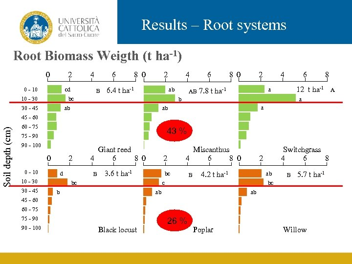 Results – Root systems Root Biomass Weigth (t ha-1) 0 2 0 - 10