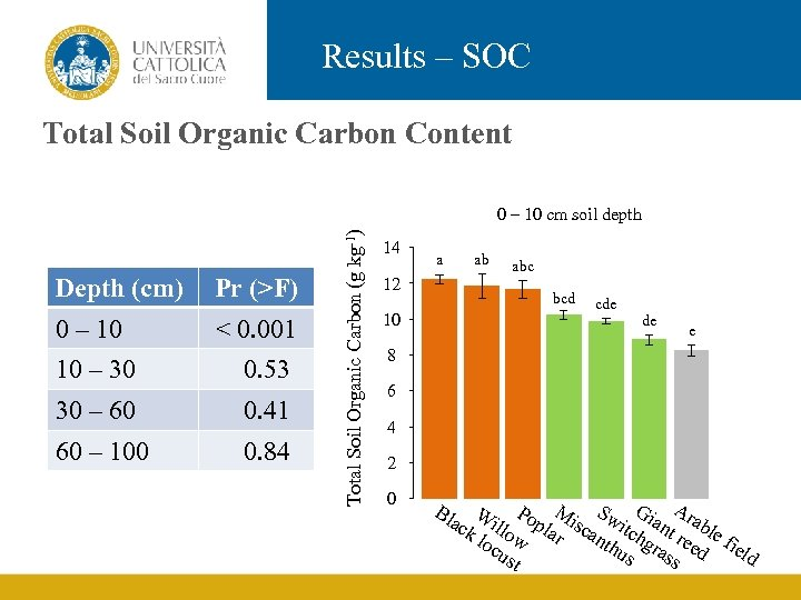 Results – SOC Total Soil Organic Carbon Content Depth (cm) Pr (>F) 0 –