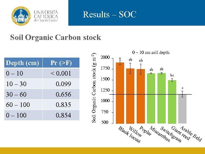 Results – SOC Depth (cm) 0 – 10 Pr (>F) < 0. 001 10