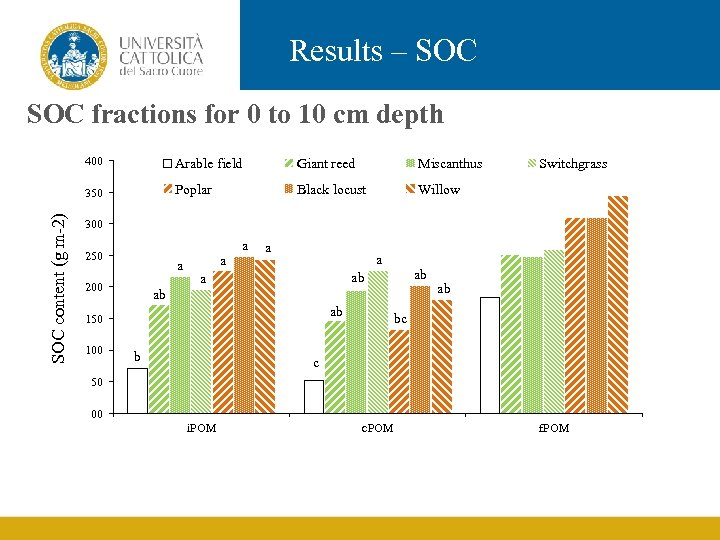 Results – SOC fractions for 0 to 10 cm depth Arable field Giant reed