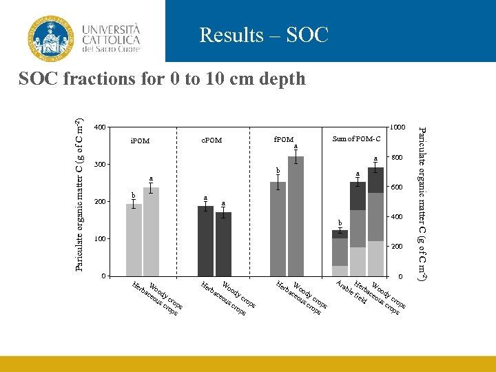 Results – SOC 400 1000 f. POM c. POM i. POM Sum of POM-C