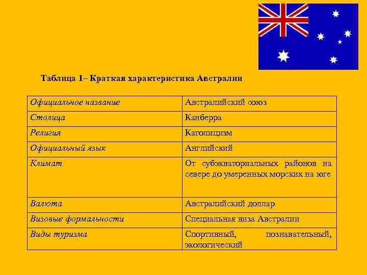 Таблица 1– Краткая характеристика Австралии Официальное название Австралийский союз Столица Канберра Религия Католицизм Официальный