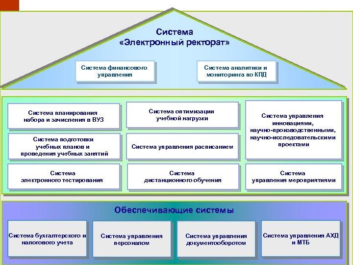 Система «Электронный ректорат» Система финансового Система аналитики и управления мониторинга по КПД Система