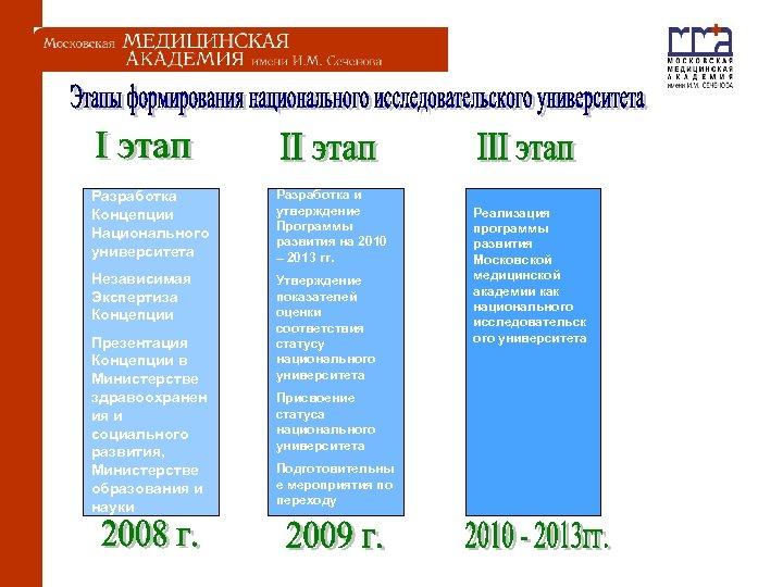 Разработка Концепции Национального университета Разработка и утверждение Программы развития на 2010 – 2013