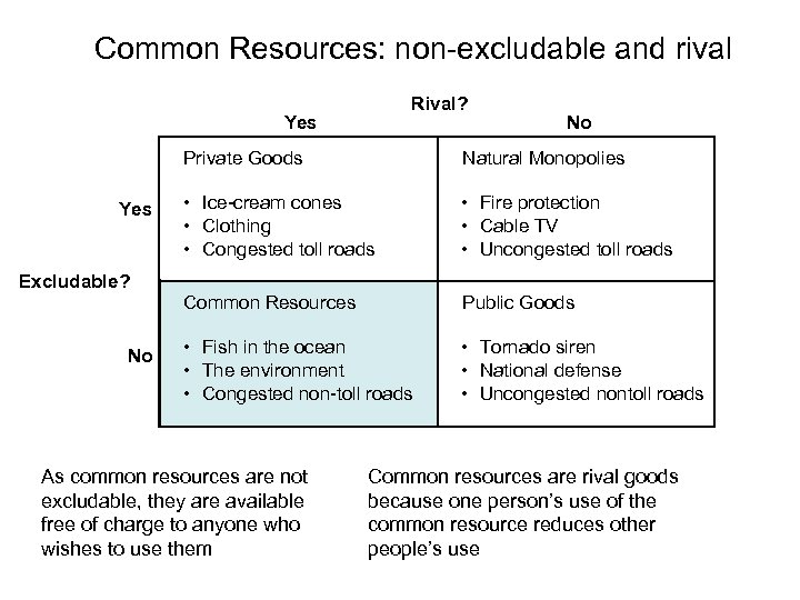 Common Resources: non-excludable and rival Rival? Yes No Private Goods • Ice-cream cones •
