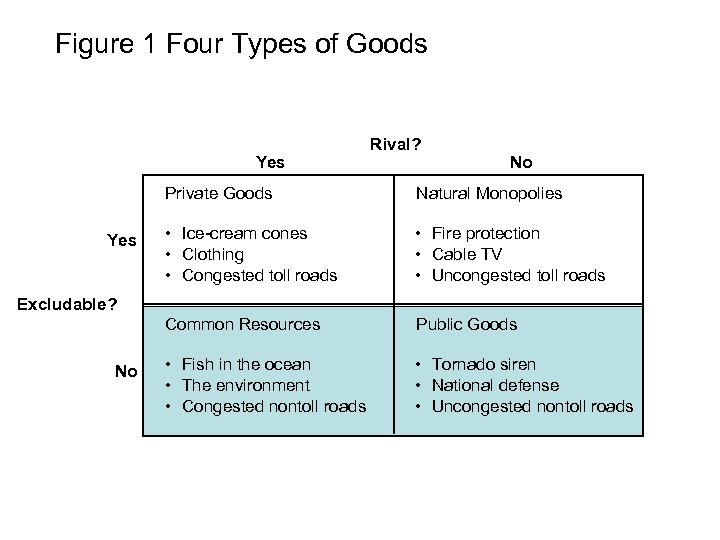 Figure 1 Four Types of Goods Yes Rival? No Private Goods • Ice-cream cones