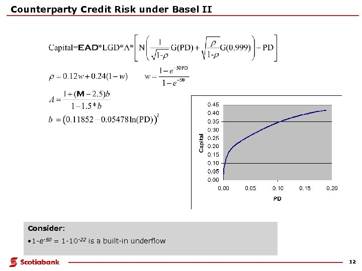 Counterparty Credit Risk under Basel II Consider: • 1 -e-50 = 1 -10 -22