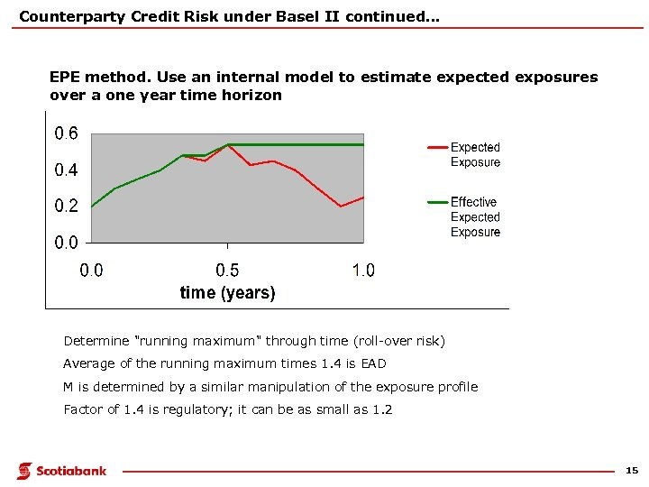 Counterparty Credit Risk under Basel II continued. . . EPE method. Use an internal