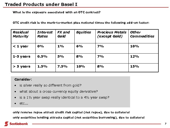 Traded Products under Basel I What is the exposure associated with an OTC contract?
