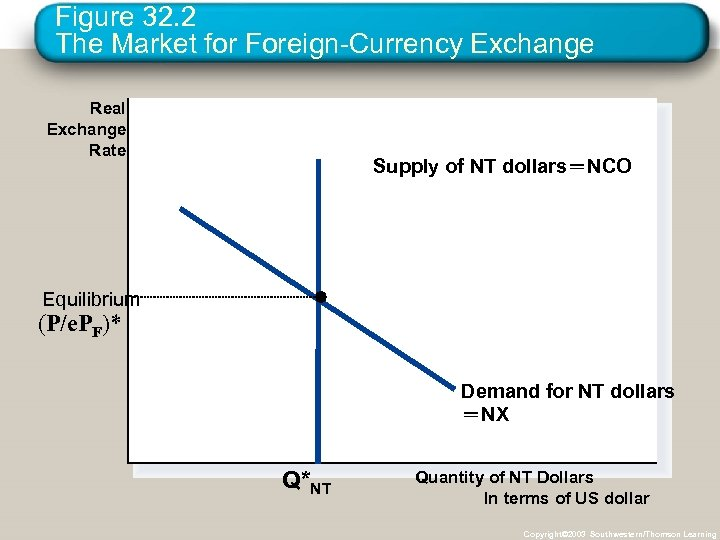 Figure 32. 2 The Market for Foreign-Currency Exchange Real Exchange Rate Supply of NT