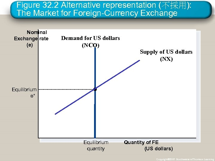 Figure 32. 2 Alternative representation (不採用): The Market for Foreign-Currency Exchange Nominal Exchange rate
