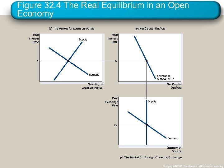 Figure 32. 4 The Real Equilibrium in an Open Economy (a) The Market for