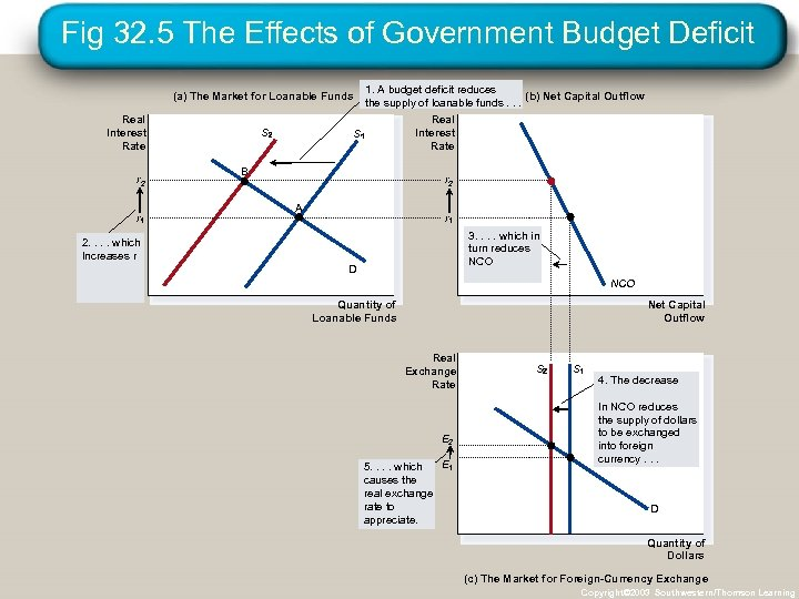 Fig 32. 5 The Effects of Government Budget Deficit (a) The Market for Loanable