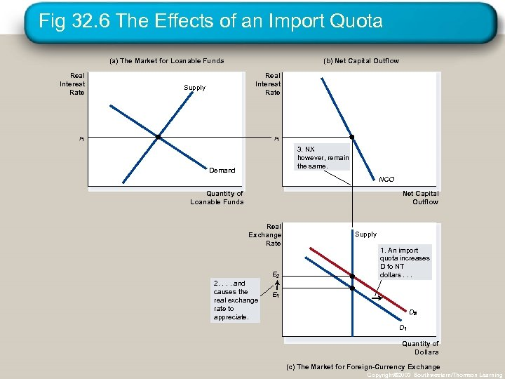 Fig 32. 6 The Effects of an Import Quota (a) The Market for Loanable