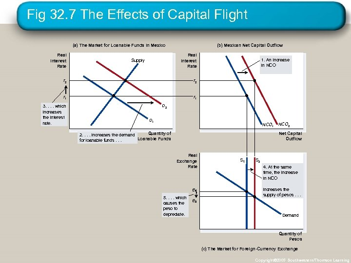 Fig 32. 7 The Effects of Capital Flight (a) The Market for Loanable Funds