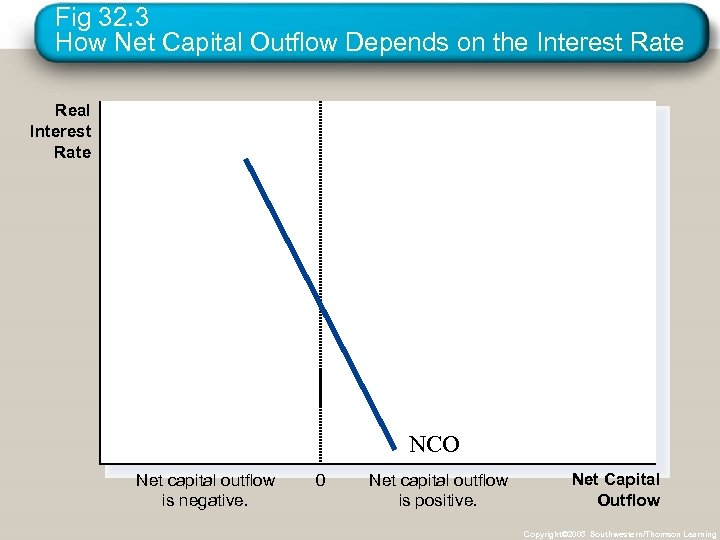Fig 32. 3 How Net Capital Outflow Depends on the Interest Rate Real Interest