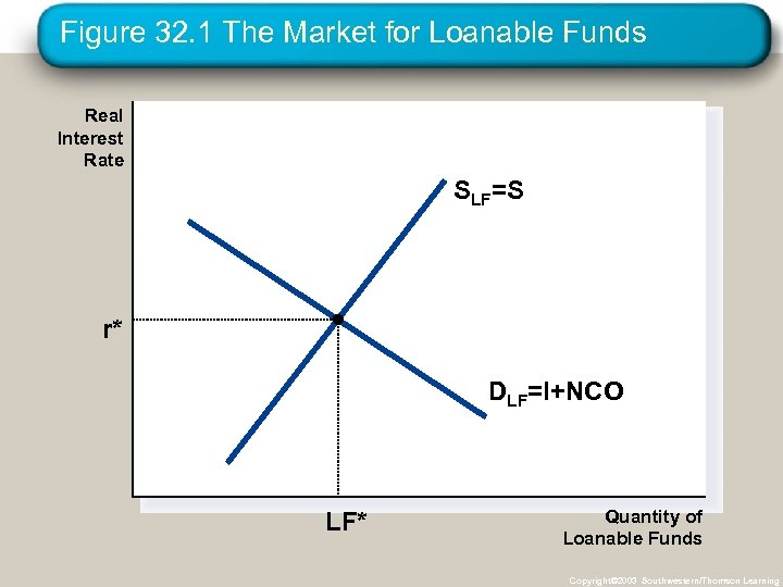 Figure 32. 1 The Market for Loanable Funds Real Interest Rate SLF=S r* DLF=I+NCO