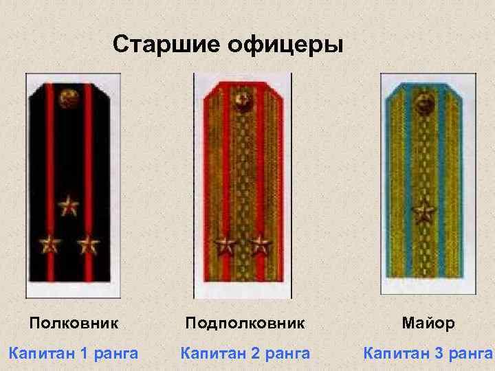 Старшие офицеры Полковник Подполковник Майор Капитан 1 ранга Капитан 2 ранга Капитан 3 ранга