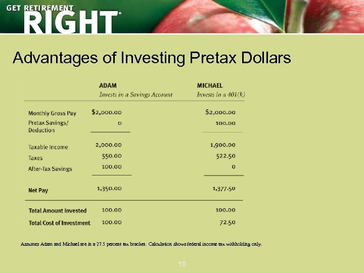® Advantages of Investing Pretax Dollars Assumes Adam and Michael are in a 27.