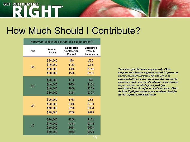 ® How Much Should I Contribute? Age Annual Salary Suggested Contribution Percent Suggested Weekly