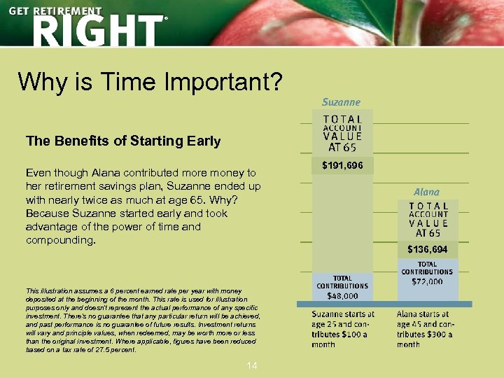 ® Why is Time Important? The Benefits of Starting Early Even though Alana contributed