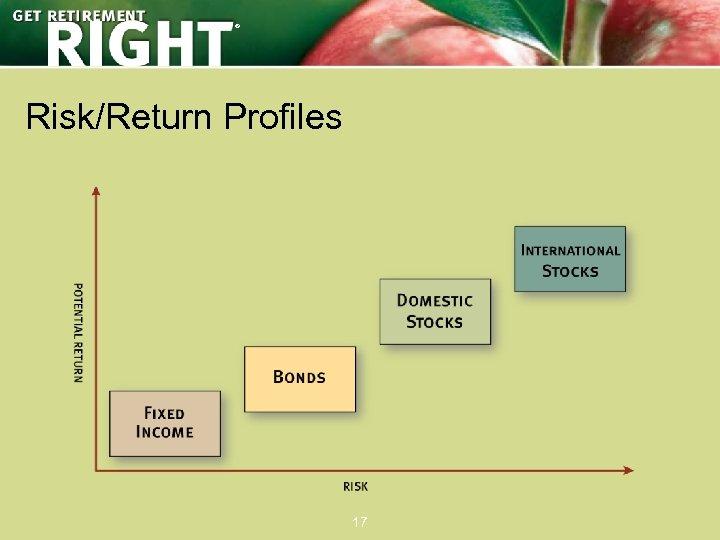 ® Risk/Return Profiles 17
