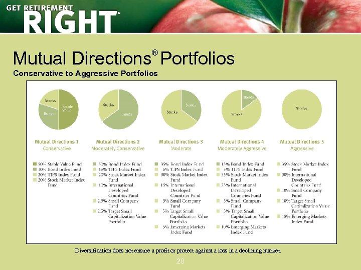 ® Mutual Directions Portfolios ® Conservative to Aggressive Portfolios Diversification does not ensure a