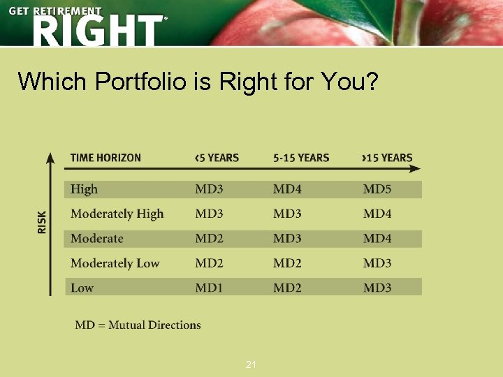 ® Which Portfolio is Right for You? 21