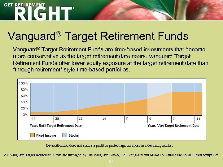 ® Vanguard® Target Retirement Funds are time-based investments that become more conservative as the