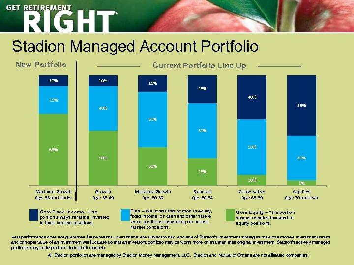 ® Stadion Managed Account Portfolio New Portfolio Current Portfolio Line Up 10% 15% 25%