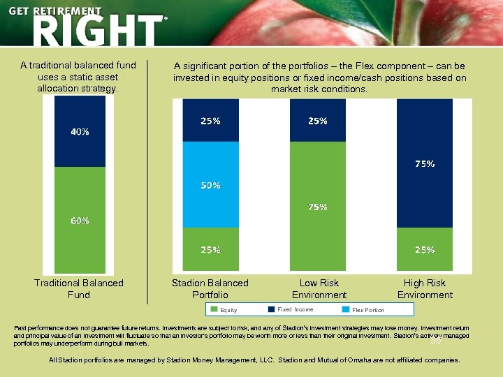 ® A traditional balanced fund uses a static asset allocation strategy. Traditional Balanced Fund