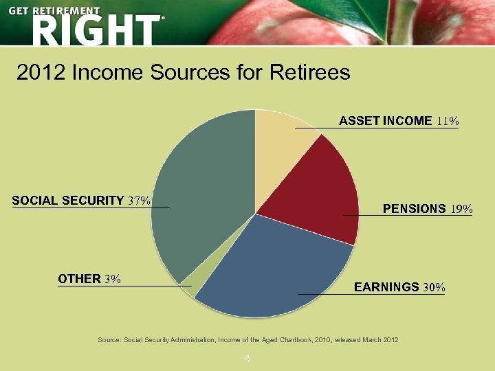 ® 2012 Income Sources for Retirees ASSET INCOME 11% SOCIAL SECURITY 37% PENSIONS 19%