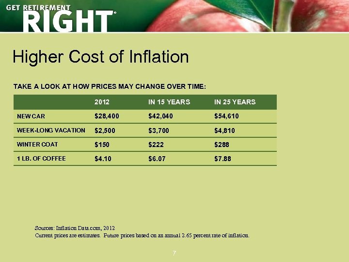 ® Higher Cost of Inflation TAKE A LOOK AT HOW PRICES MAY CHANGE OVER