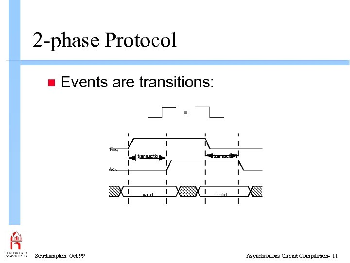 2 -phase Protocol n Events are transitions: º Req 1 transaction valid Ack Southampton: