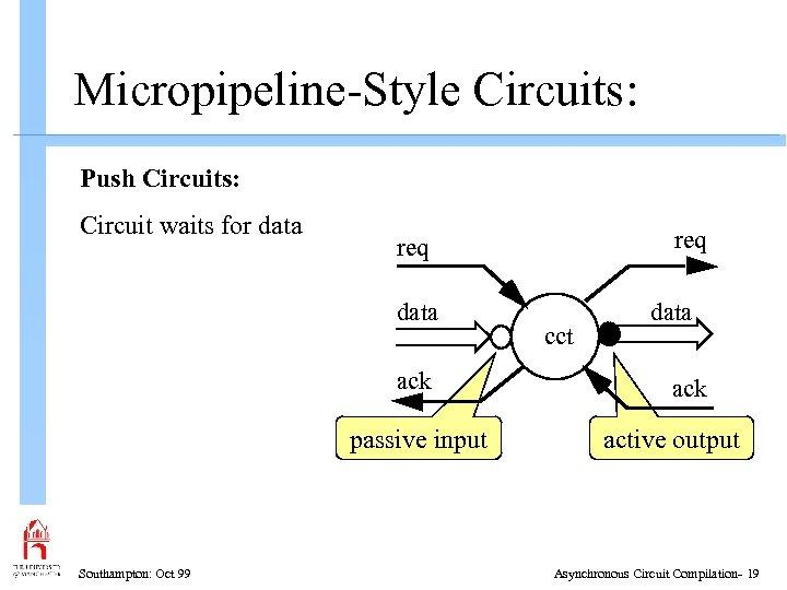 Micropipeline-Style Circuits: Push Circuits: Circuit waits for data ack passive input Southampton: Oct 99
