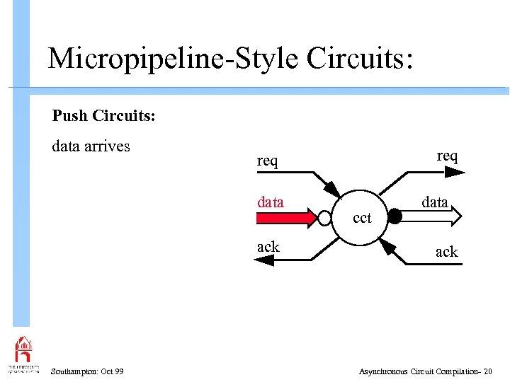 Micropipeline-Style Circuits: Push Circuits: data arrives data ack Southampton: Oct 99 req cct data