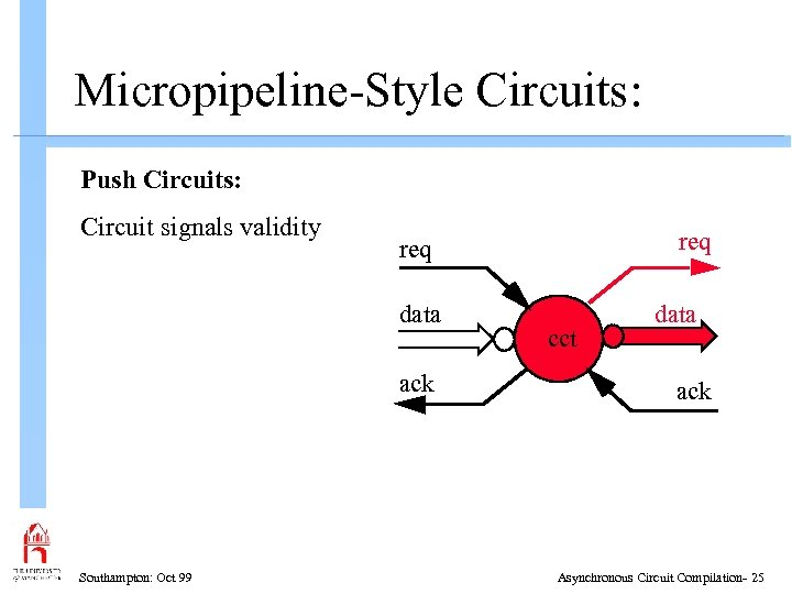 Micropipeline-Style Circuits: Push Circuits: Circuit signals validity data ack Southampton: Oct 99 req cct