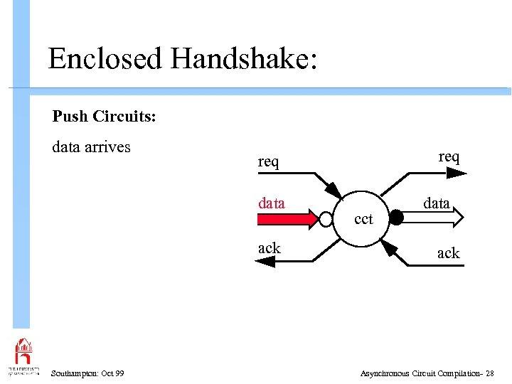 Enclosed Handshake: Push Circuits: data arrives data ack Southampton: Oct 99 req cct data