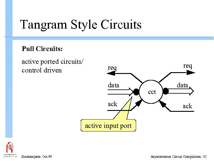 Tangram Style Circuits Pull Circuits: active ported circuits/ control driven req data ack cct